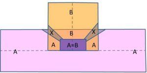 ASA zones picture
